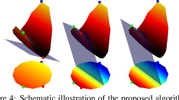 Figure 4 for Efficient Deformable Shape Correspondence via Kernel Matching