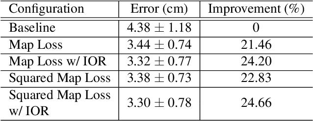 Figure 4 for SalGaze: Personalizing Gaze Estimation Using Visual Saliency