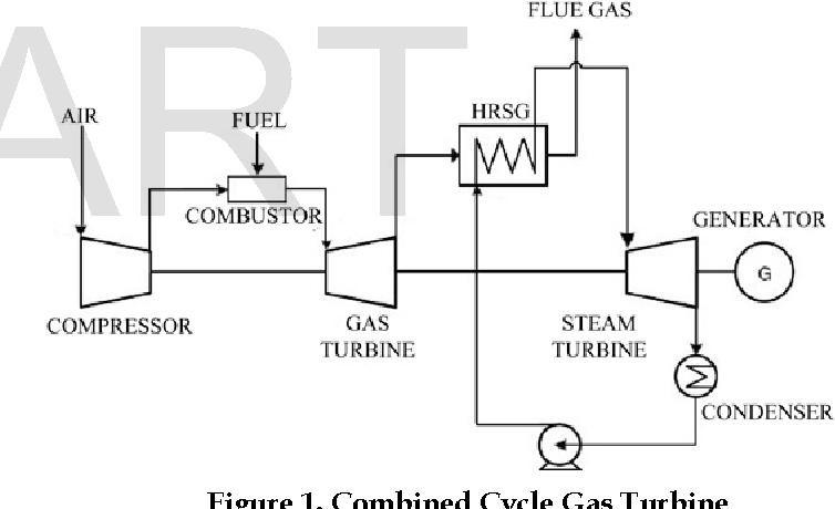 PDF] Performance Analysis of CCGT Power Plant using MATLAB