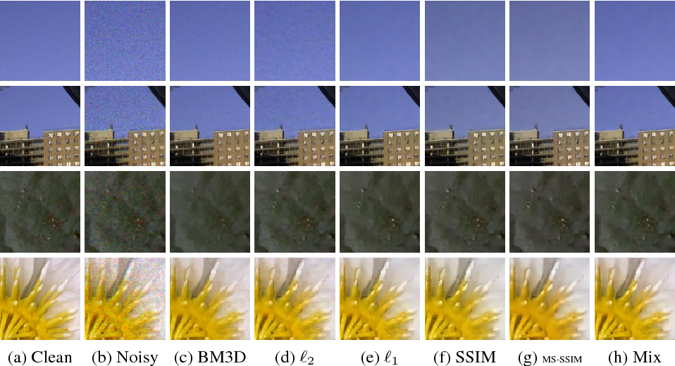 Figure 2 for Loss Functions for Neural Networks for Image Processing