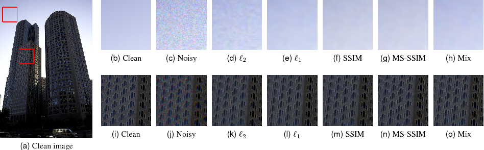 Figure 1 for Loss Functions for Neural Networks for Image Processing