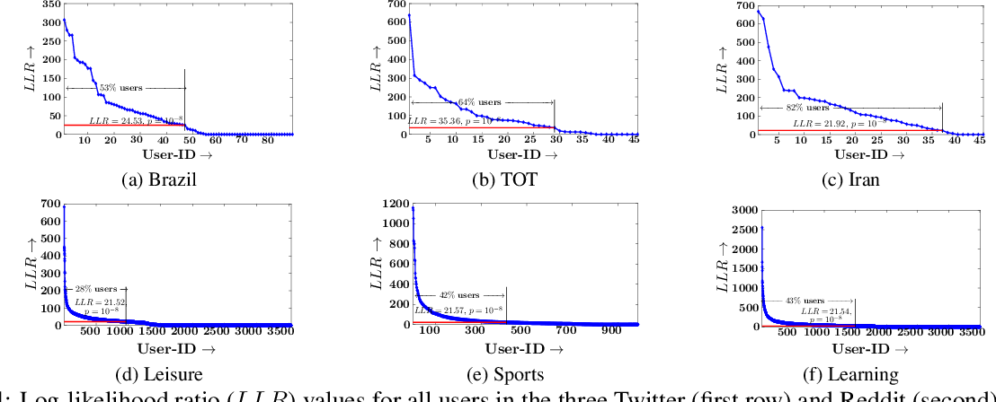 Figure 4 for Can A User Anticipate What Her Followers Want?