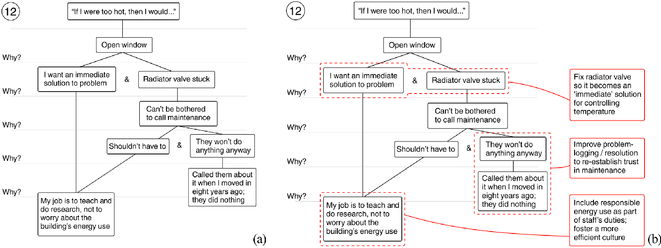Exploring Problem-framing through Behavioural Heuristics - Semantic ...