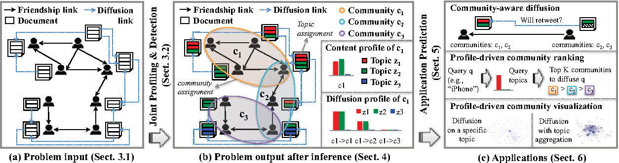 Figure 1 for From Community Detection to Community Profiling