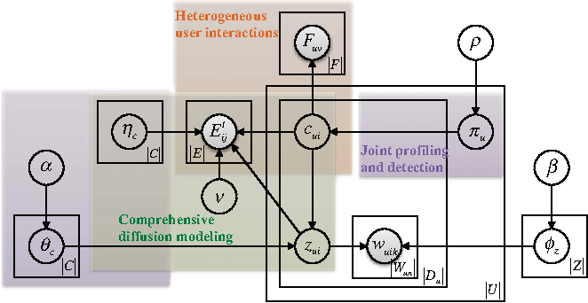Figure 3 for From Community Detection to Community Profiling