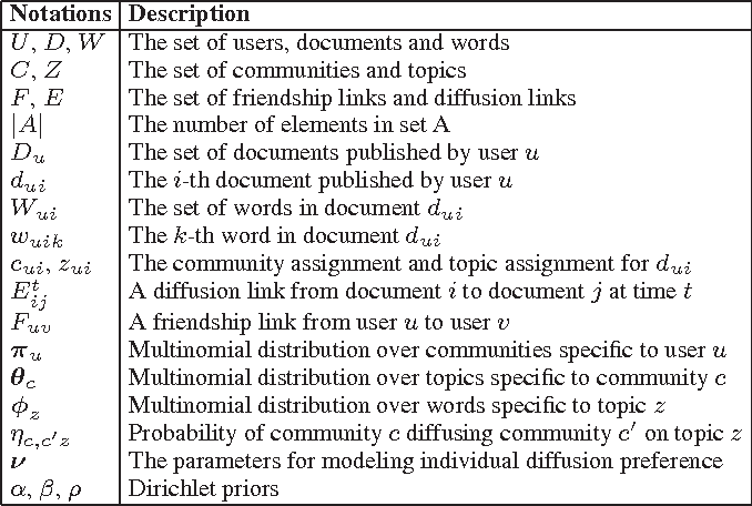 Figure 2 for From Community Detection to Community Profiling