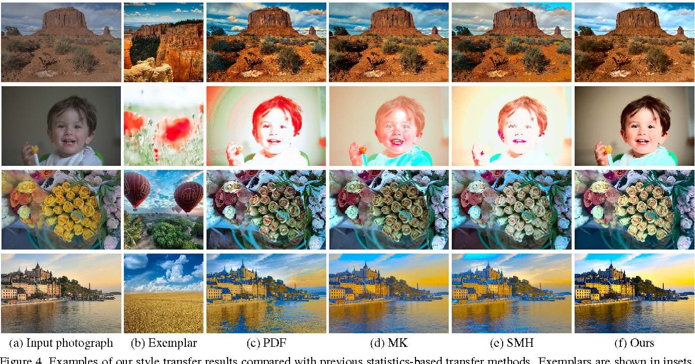 Figure 4 for Automatic Content-Aware Color and Tone Stylization