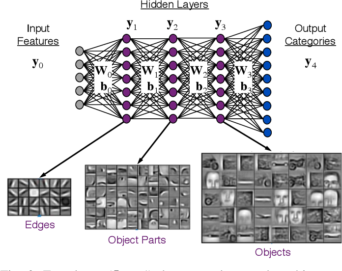Figure 2 for Sparse Deep Neural Network Graph Challenge