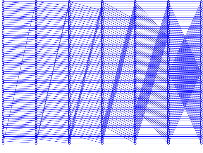 Figure 3 for Sparse Deep Neural Network Graph Challenge