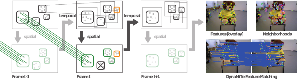 Figure 4 for DynaMiTe: A Dynamic Local Motion Model with Temporal Constraints for Robust Real-Time Feature Matching