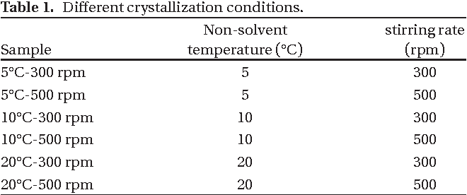 Effect of process variables on physicomechanical properties of the