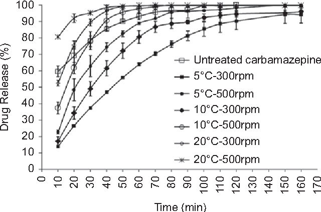 Effect of process variables on physicomechanical properties