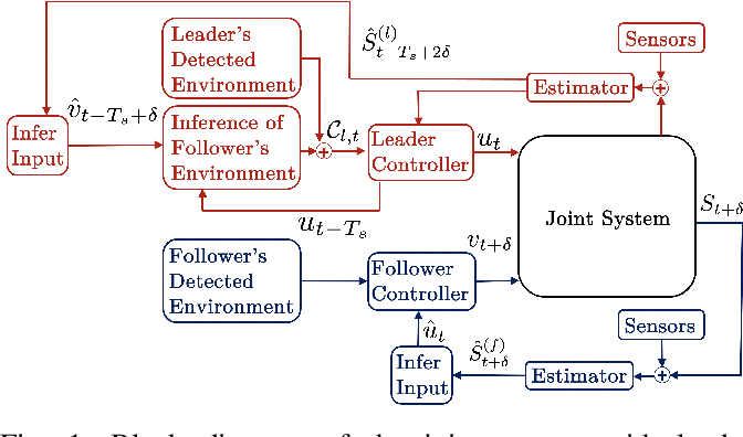 Figure 1 for Decentralized 2-Robot Transportation with Local and Indirect Sensing