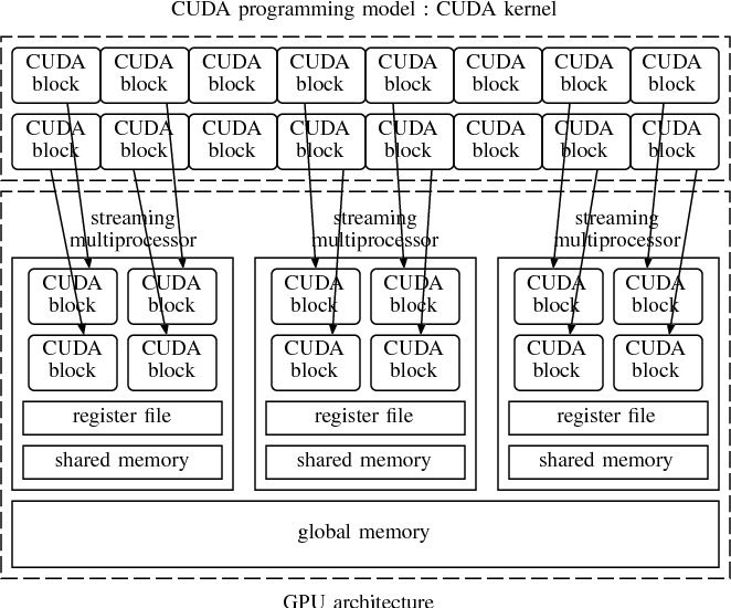 Figure 1 from An Optimal Parallel Algorithm for Computing