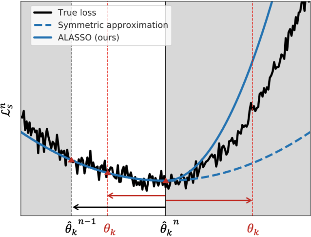 Figure 4 for Continual Learning by Asymmetric Loss Approximation with Single-Side Overestimation