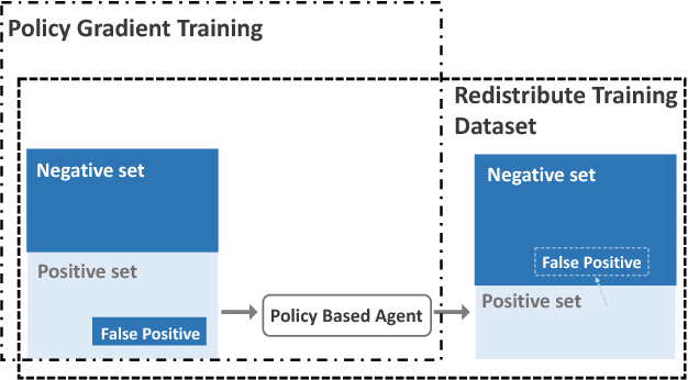 Figure 1 for Robust Distant Supervision Relation Extraction via Deep Reinforcement Learning