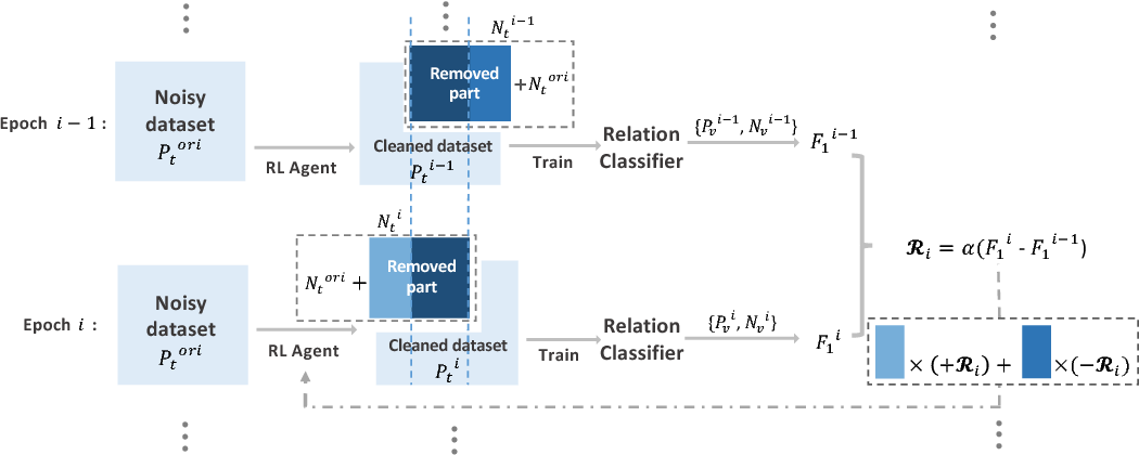 Figure 3 for Robust Distant Supervision Relation Extraction via Deep Reinforcement Learning