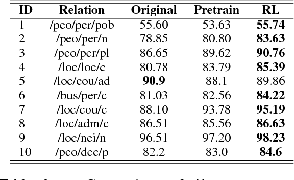 Figure 4 for Robust Distant Supervision Relation Extraction via Deep Reinforcement Learning