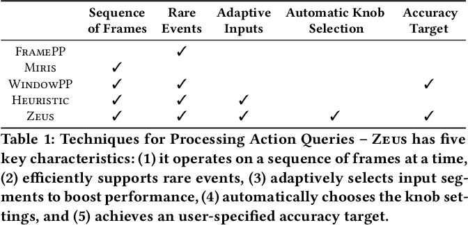 Figure 2 for Zeus: Efficiently Localizing Actions in Videos using Reinforcement Learning