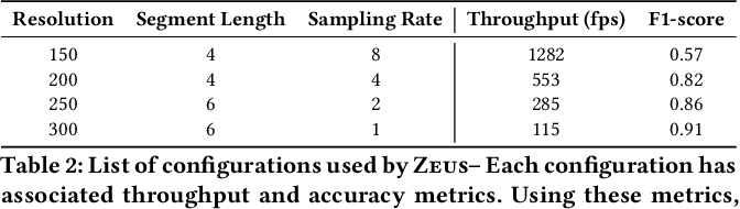 Figure 4 for Zeus: Efficiently Localizing Actions in Videos using Reinforcement Learning