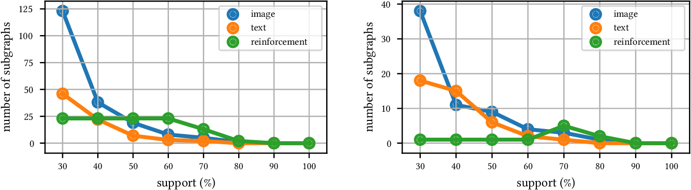 Figure 3 for GitGraph - Architecture Search Space Creation through Frequent Computational Subgraph Mining