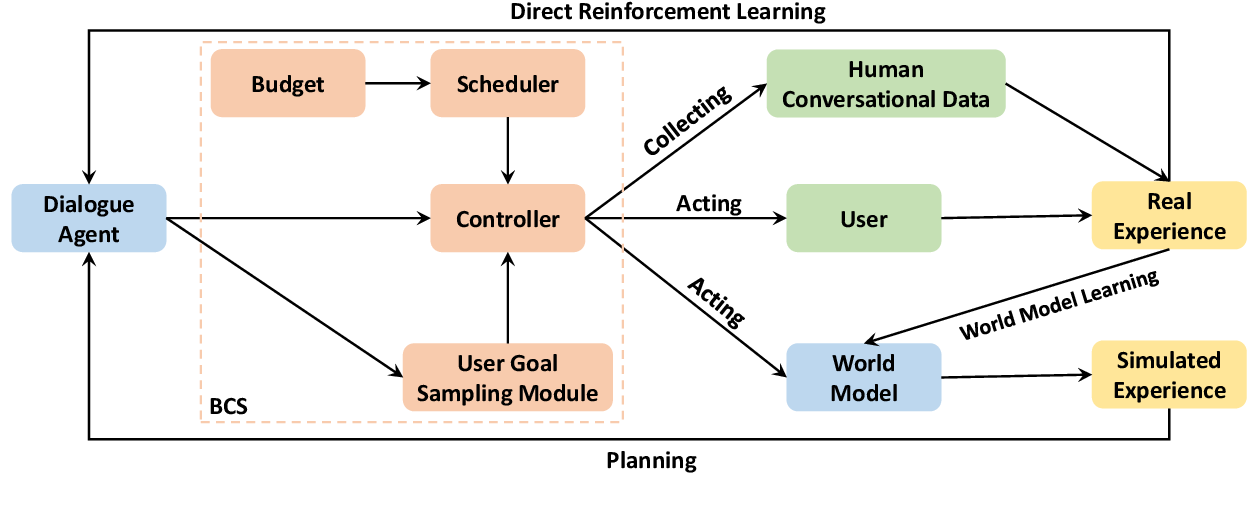 Figure 1 for Budgeted Policy Learning for Task-Oriented Dialogue Systems