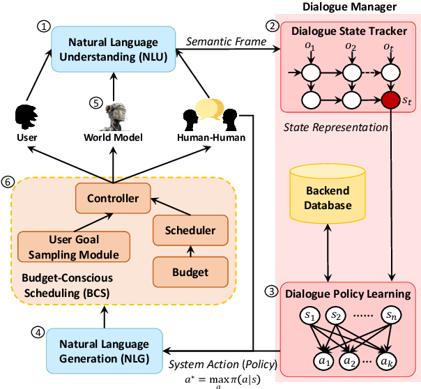 Figure 3 for Budgeted Policy Learning for Task-Oriented Dialogue Systems
