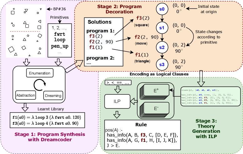 Figure 1 for Using Program Synthesis and Inductive Logic Programming to solve Bongard Problems