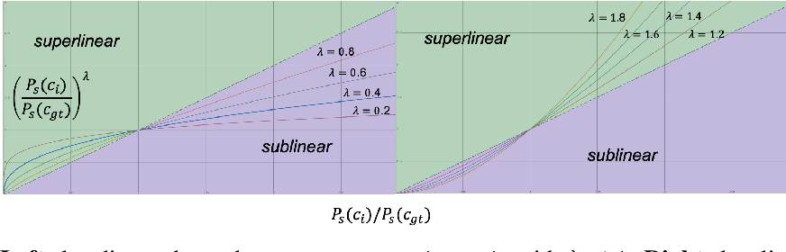Figure 1 for Posterior Re-calibration for Imbalanced Datasets
