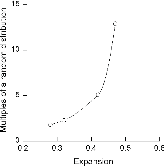 Fig. 10. A plot of the average 30-day expansion value of each rock type from ASTM C 1260 tests versus the (001) pole figure maximum for biotite in multiples of a random distribution.
