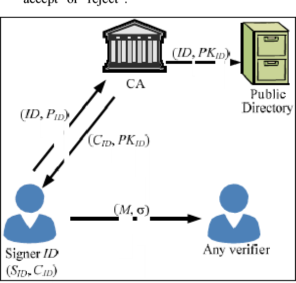 Figure 1 from A Short Certificate-based Signature Scheme with ...