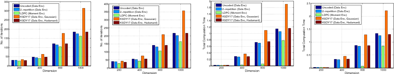Figure 2 for Robust Gradient Descent via Moment Encoding with LDPC Codes