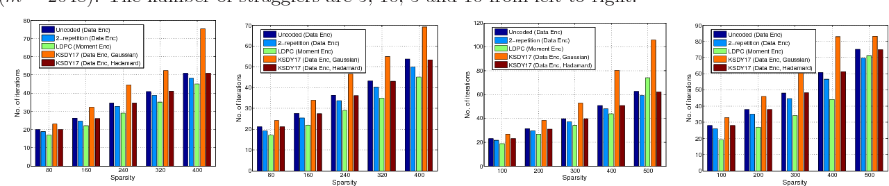 Figure 3 for Robust Gradient Descent via Moment Encoding with LDPC Codes