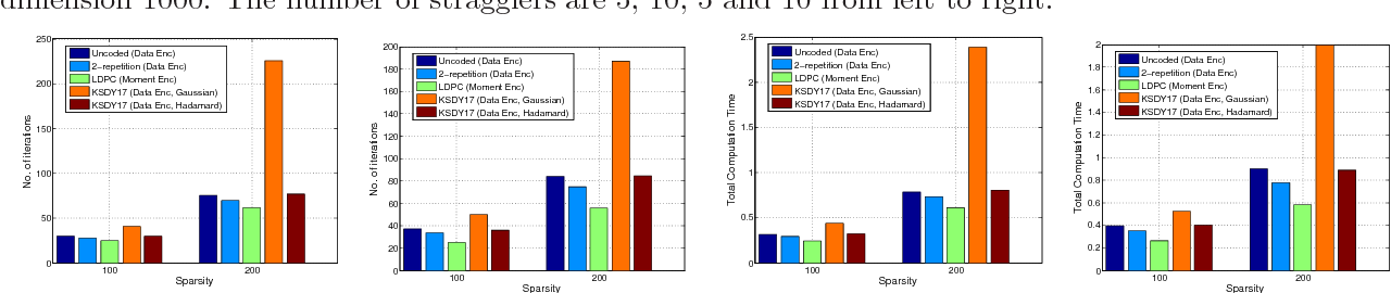 Figure 4 for Robust Gradient Descent via Moment Encoding with LDPC Codes