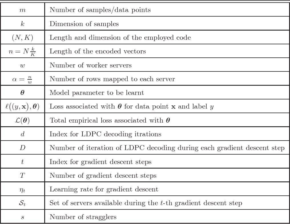 Figure 1 for Robust Gradient Descent via Moment Encoding with LDPC Codes
