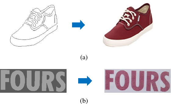 Figure 1 for Generating Text Sequence Images for Recognition