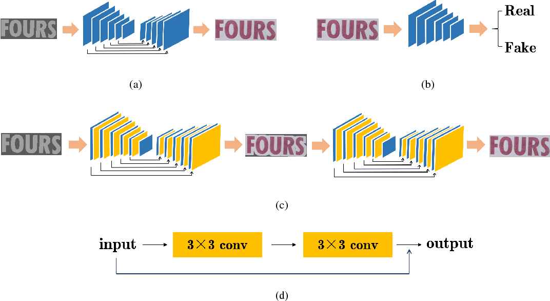 Figure 2 for Generating Text Sequence Images for Recognition