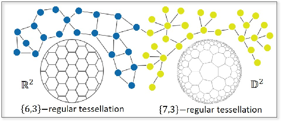 Figure 1 for Graph Geometry Interaction Learning