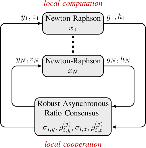 PDF] Newton-Raphson Consensus under asynchronous and lossy