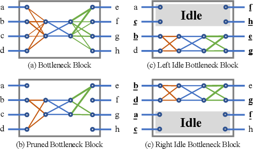 Figure 1 for Hybrid Composition with IdleBlock: More Efficient Networks for Image Recognition