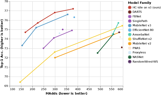 Figure 3 for Hybrid Composition with IdleBlock: More Efficient Networks for Image Recognition