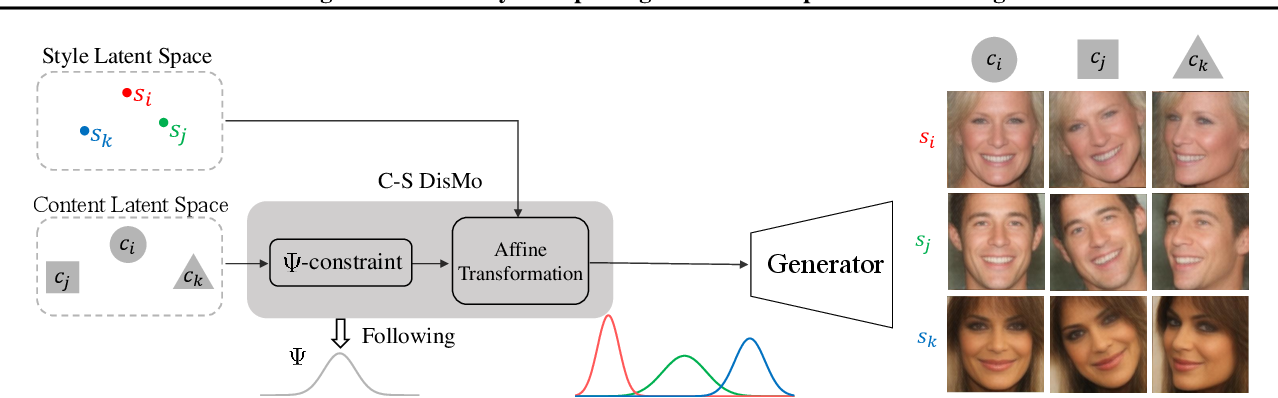 Figure 1 for Rethinking Content and Style: Exploring Bias for Unsupervised Disentanglement