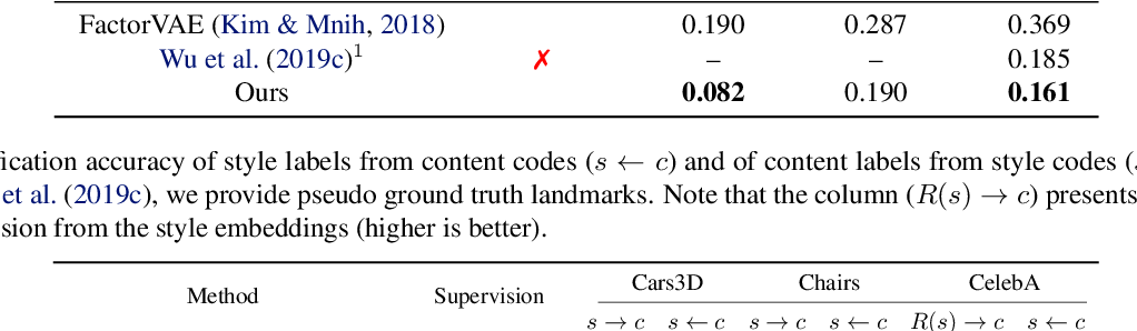 Figure 4 for Rethinking Content and Style: Exploring Bias for Unsupervised Disentanglement