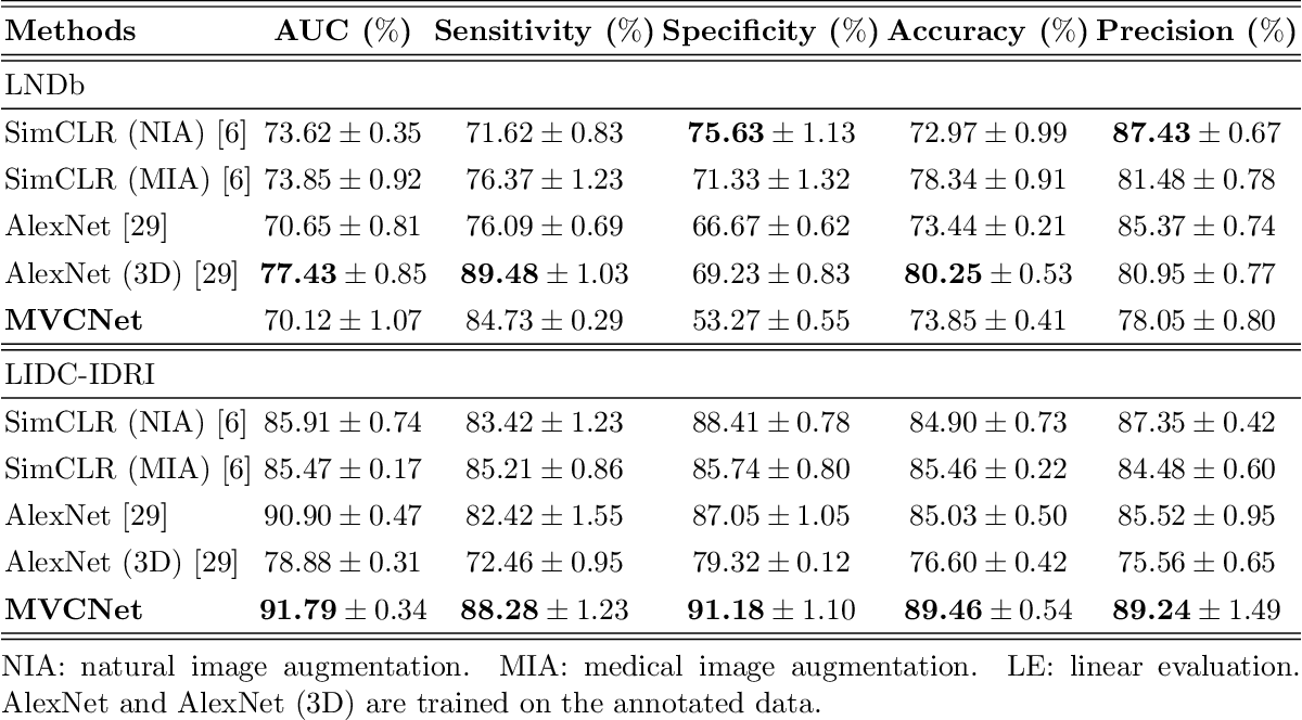 Figure 3 for MVCNet: Multiview Contrastive Network for Unsupervised Representation Learning for 3D CT Lesions