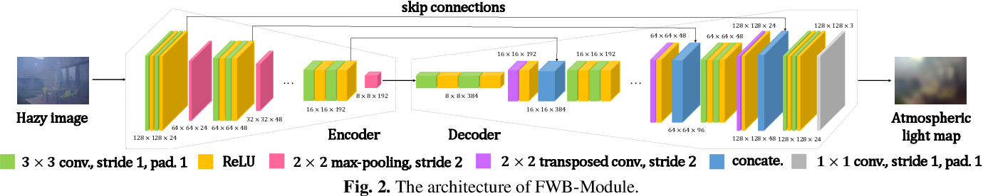 Figure 3 for FWB-Net:Front White Balance Network for Color Shift Correction in Single Image Dehazing via Atmospheric Light Estimation