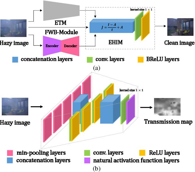 Figure 4 for FWB-Net:Front White Balance Network for Color Shift Correction in Single Image Dehazing via Atmospheric Light Estimation
