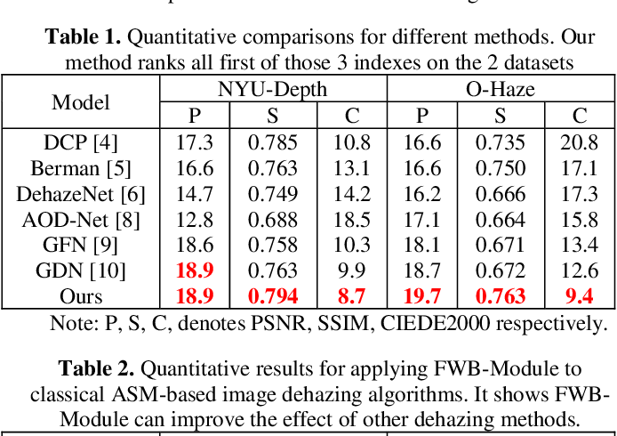 Figure 2 for FWB-Net:Front White Balance Network for Color Shift Correction in Single Image Dehazing via Atmospheric Light Estimation