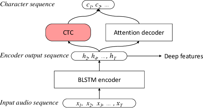 Figure 1 for Improving Voice Separation by Incorporating End-to-end Speech Recognition