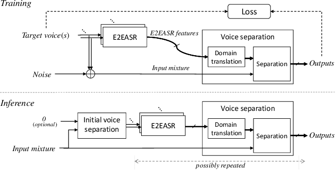 Figure 3 for Improving Voice Separation by Incorporating End-to-end Speech Recognition