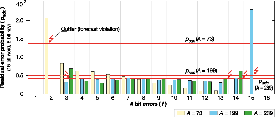 Experiences with software-based soft-error mitigation using AN codes